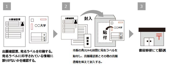 出願 状況 大学 琉球